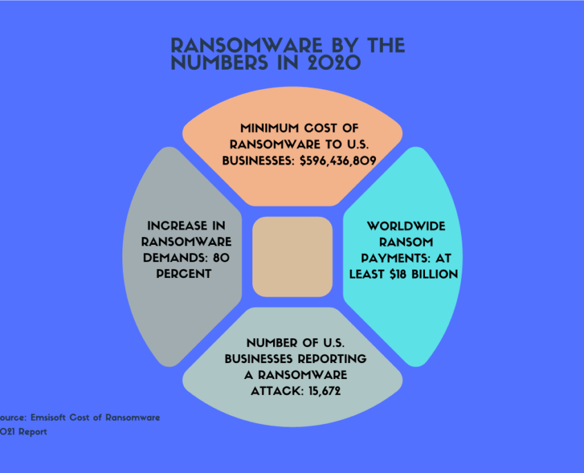 cost of ransomware - report 2021
